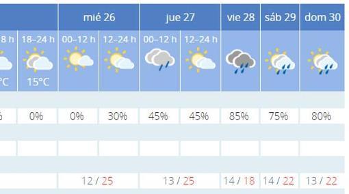 Previsión meteorológica en la Agencia Estatal de Meteorología a día 24 de abril