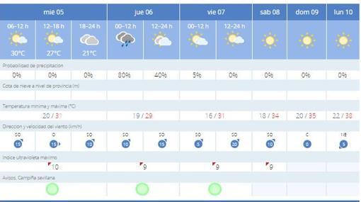 El porcentaje de lluvia este jueves será del 80 por ciento, según la Aemet
