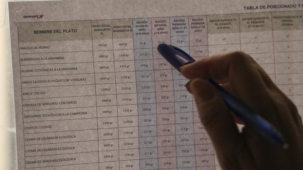 Una de las tablas de las raciones colgada en los comedores