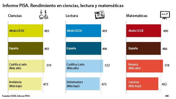 La brecha educativa entre Andalucía y Castilla y León