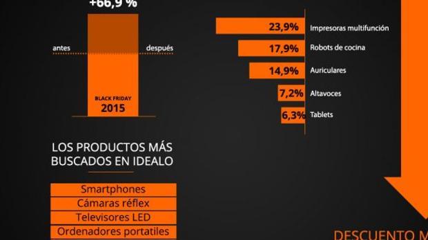 Black Friday: Smartphones, juguetes, consolas, electrónica y cámaras  serán los productos más solicitados